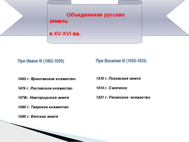 Объединение русских земель в XV-XVI вв. ПриИване III (1462-1505) ПриВасилии...