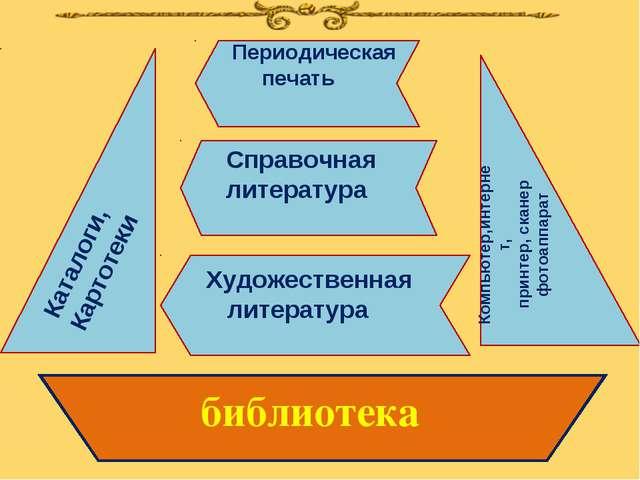 библиотека Периодическая печать Справочная литература Художественная литерат...