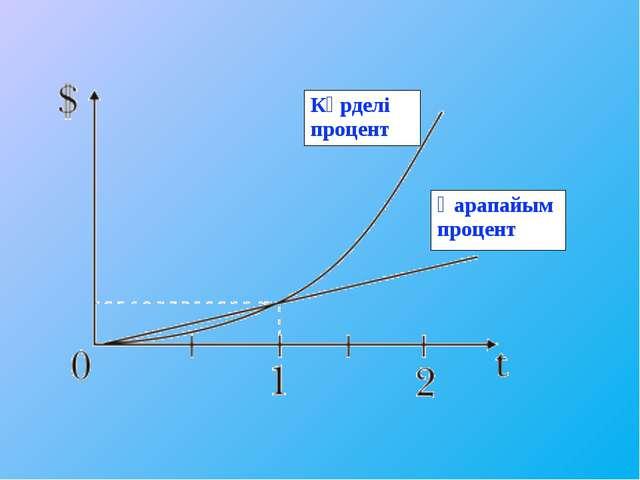Күрделі процент Қарапайым процент