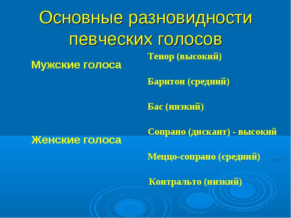 Основные разновидности певческих голосов Мужские голосаТенор (высокий) Барит...