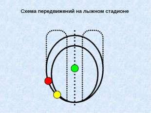 Схема передвижений на лыжном стадионе