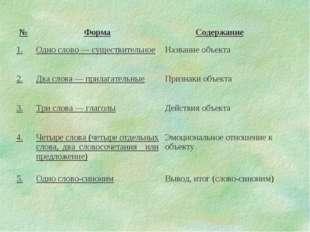 №ФормаСодержание 1.Одно слово — существительноеНазвание объекта 2.Два сл