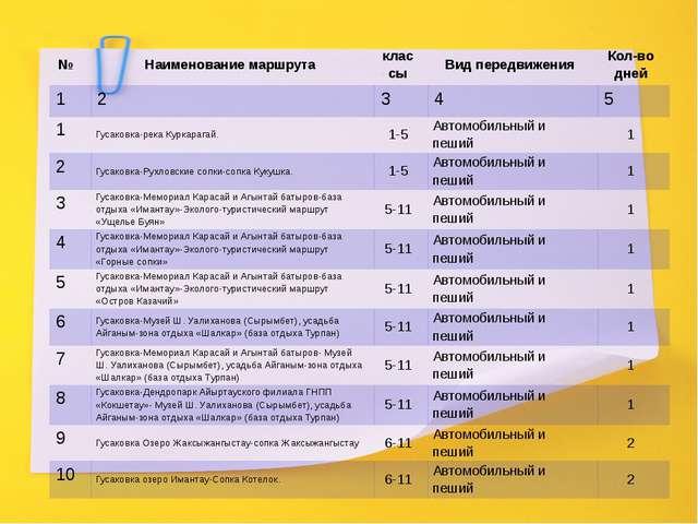 № Наименование маршрута классы Вид передвижения Кол-водней 1 2 3 4 5 1 Гусако...