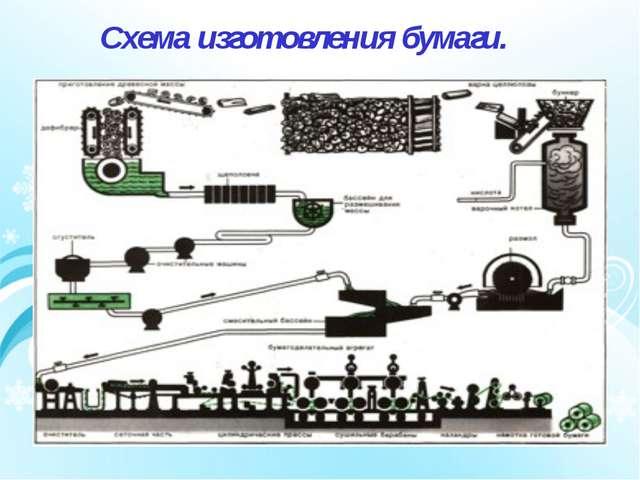 Схема изготовления бумаги.