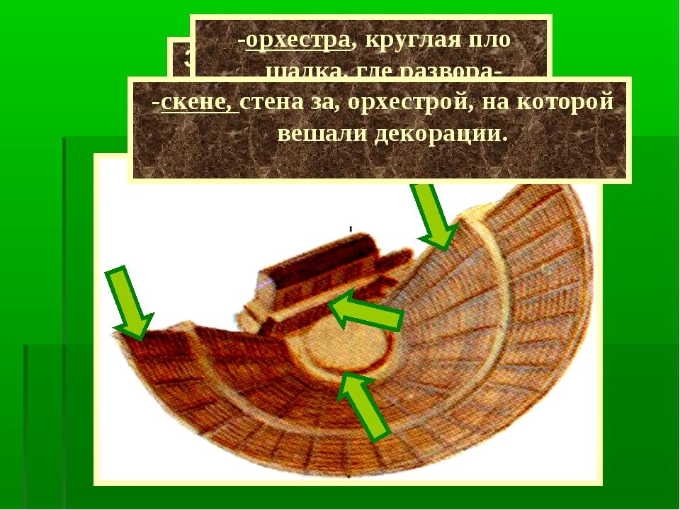 Здание театра состояло из 3 частей - места для зрителей, -орхестра, круглая п...