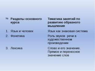 № Разделы основногокурса Тематика занятий по развитию образного мышления 1. Я