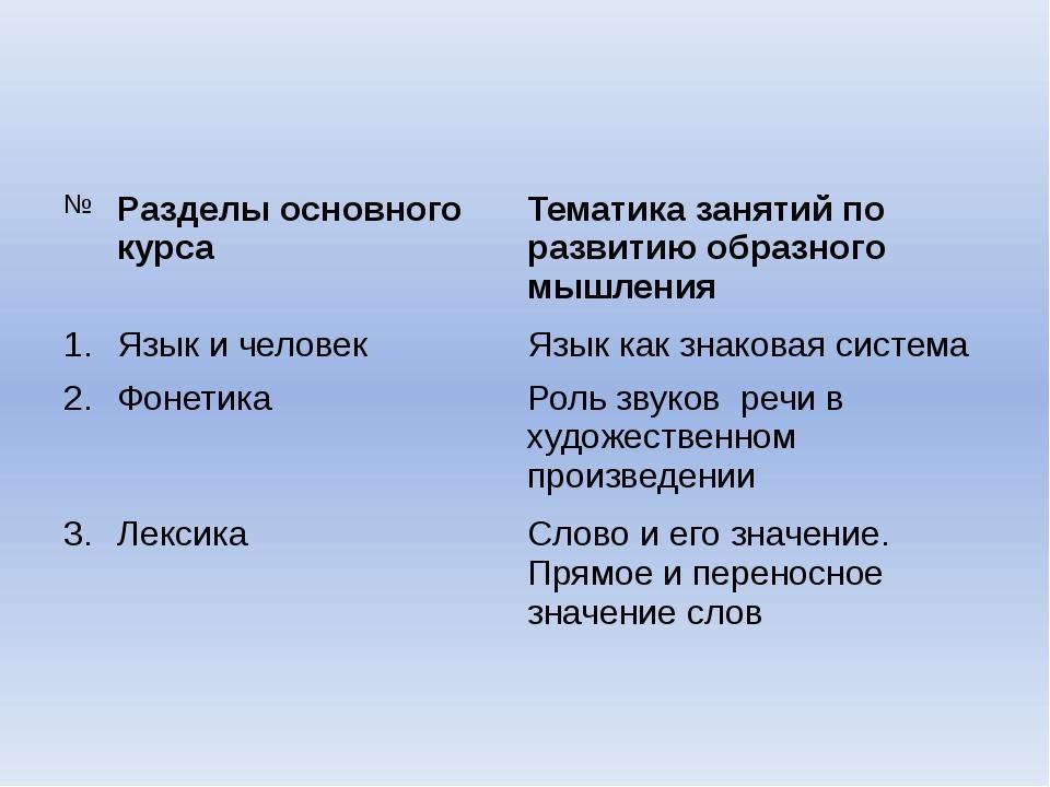 № Разделы основногокурса Тематика занятий по развитию образного мышления 1. Я...