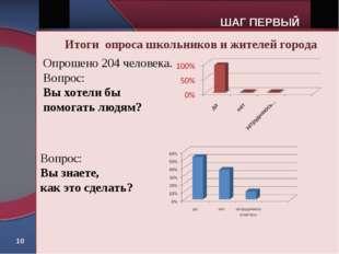 * Итоги опроса школьников и жителей города Опрошено 204 человека. Вопрос: Вы