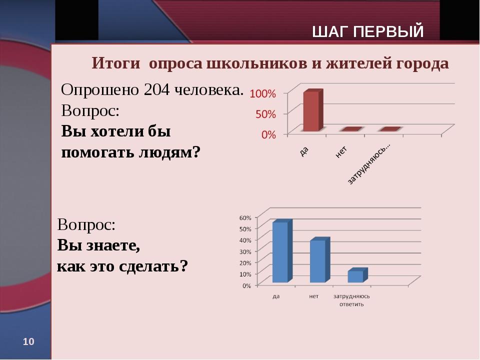 * Итоги опроса школьников и жителей города Опрошено 204 человека. Вопрос: Вы...