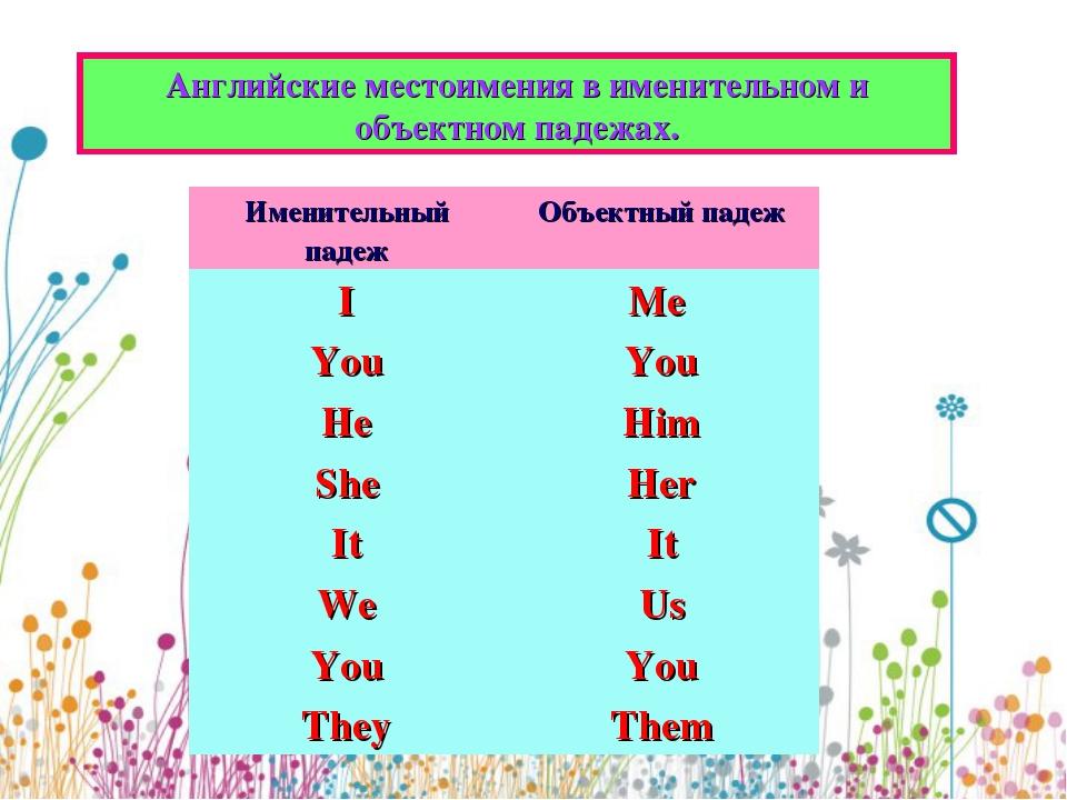 Местоимения - грамматика английского языка