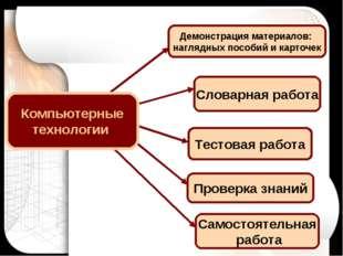 Тестовая работа Проверка знаний Самостоятельная работа Демонстрация материало