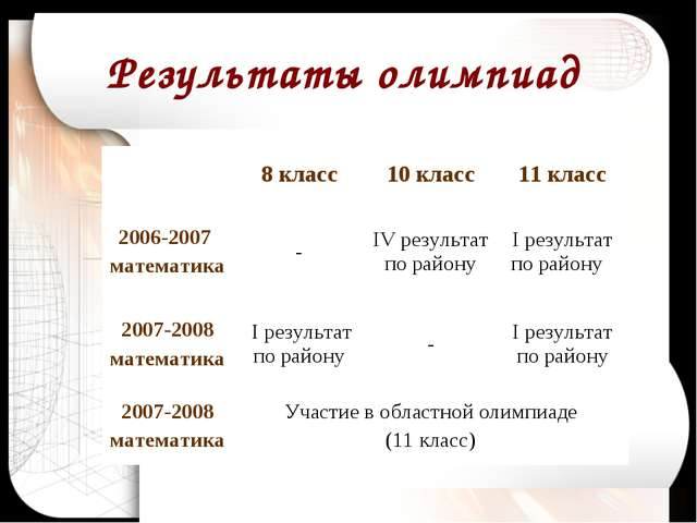 Результаты олимпиад 8 класс10 класс11 класс 2006-2007 математика-IV резу...