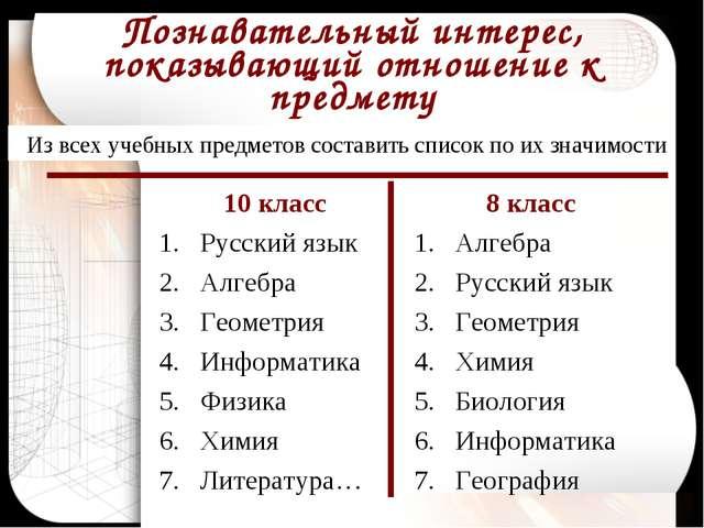 Познавательный интерес, показывающий отношение к предмету 10 класс Русский яз...