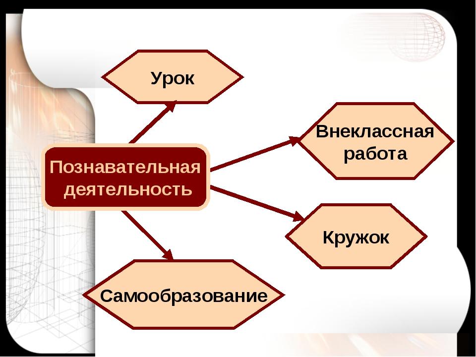 Урок Внеклассная работа Кружок Самообразование Познавательная деятельность