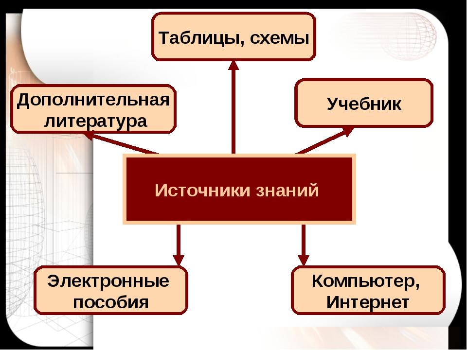 Дополнительная литература Таблицы, схемы Электронные пособия Компьютер, Интер...