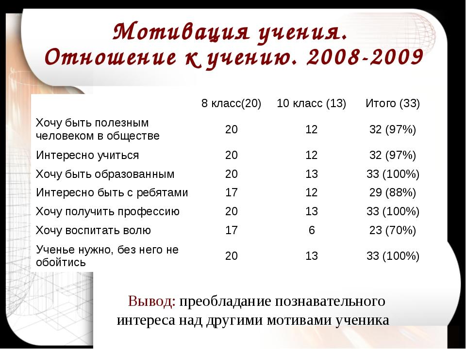 Мотивация учения. Отношение к учению. 2008-2009 Вывод: преобладание познавате...