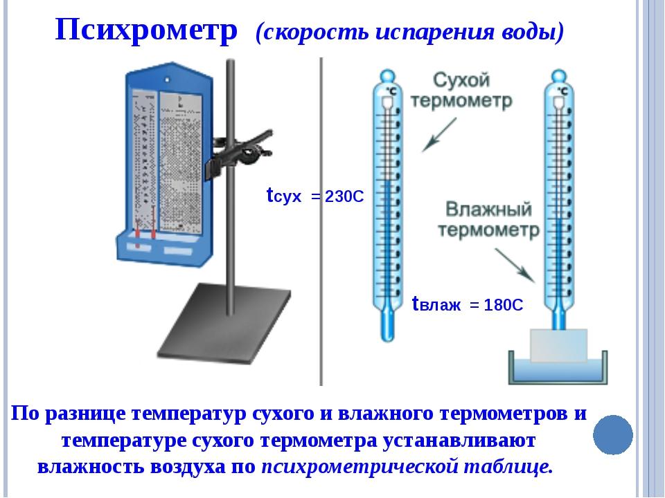 Измерить влажность в квартире своими руками