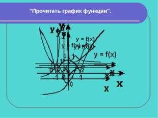 """""""Прочитать график функции""""."""