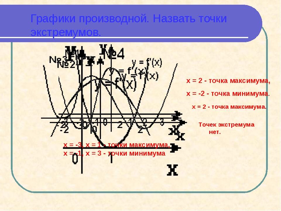 Графики производной. Назвать точки экстремумов. x = -3, x = 1 - точки максиму...