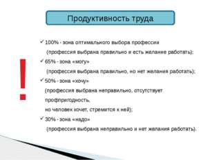 Продуктивность труда 100% - зона оптимального выбора профессии (профессия выб