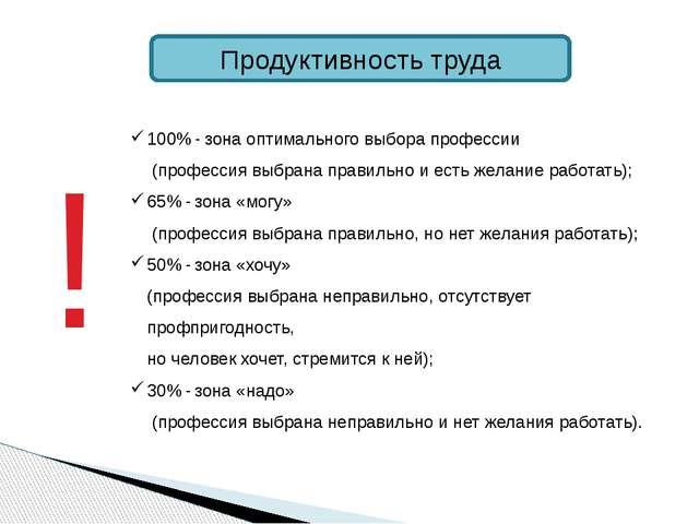 Продуктивность труда 100% - зона оптимального выбора профессии (профессия выб...