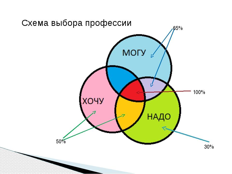Схема выбора профессии 100% 65% 50% 30%