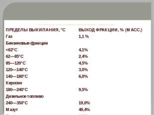 Материальный баланс атмосферной перегонки западно- сибирской нефти ПРЕДЕЛЫ ВЫ