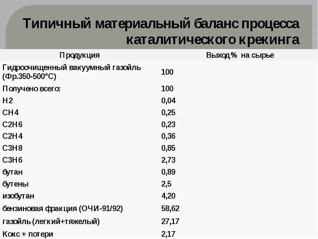 Типичный материальный баланс процесса каталитического крекинга Продукция Выхо...