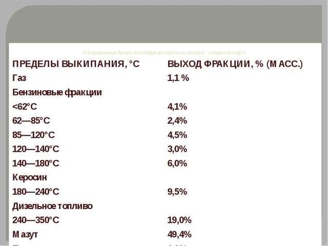 Материальный баланс атмосферной перегонки западно- сибирской нефти ПРЕДЕЛЫ ВЫ...