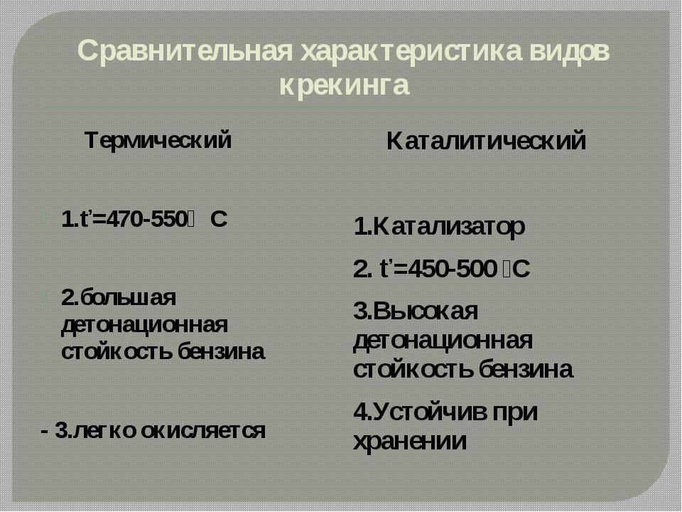 Сравнительная характеристика видов крекинга Термический 1.ť=470-550̊̊ С 2.бол...