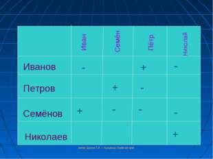 Иванов Петров Семёнов Николаев Иван Семён Пётр Николай + - - - - - - + + + Ав