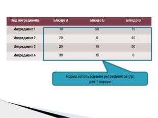 Норма использования ингредиентов (гр) для 1 порции Вид ингредиента Блюдо А Б