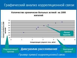 Графический анализ корреляционной связи Диаграмма рассеивания Факторный призн