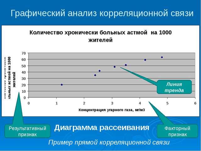 Графический анализ корреляционной связи Диаграмма рассеивания Факторный призн...