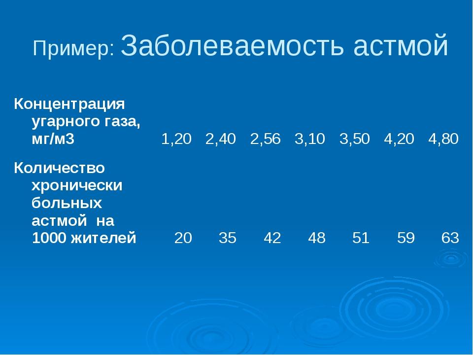 Пример: Заболеваемость астмой Концентрация угарного газа, мг/м3 1,20 2,40 2,5...