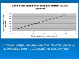 При концентрации угарного газа 10 мг/м3 уровень заболеваемости  120 людей н