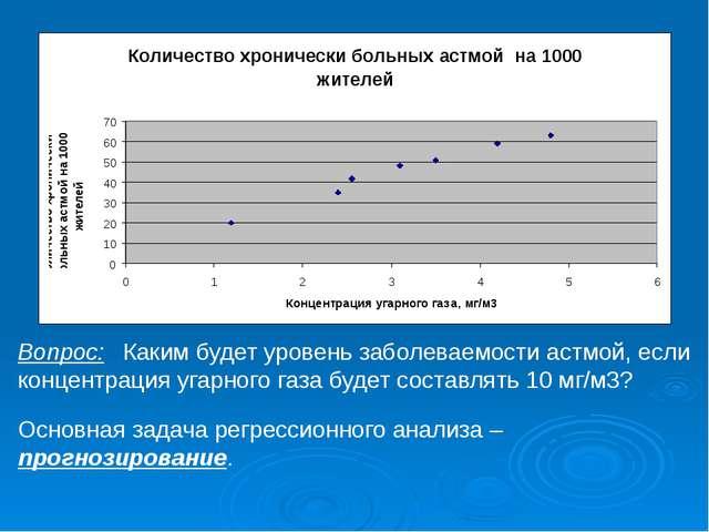 Вопрос:Каким будет уровень заболеваемости астмой, если концентрация угарного...