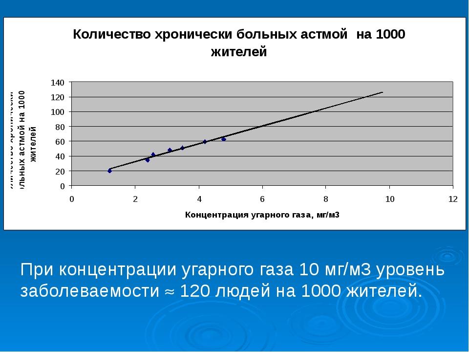 При концентрации угарного газа 10 мг/м3 уровень заболеваемости  120 людей н...