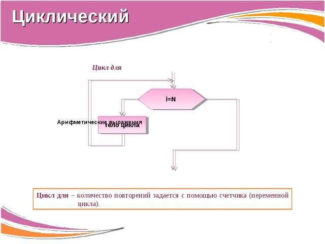 Цикл для Цикл для – количество повторений задается с помощью счетчика (переме...