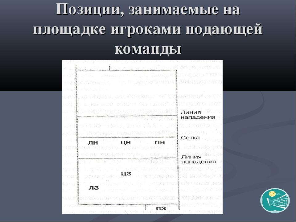 Позиции, занимаемые на площадке игроками подающей команды