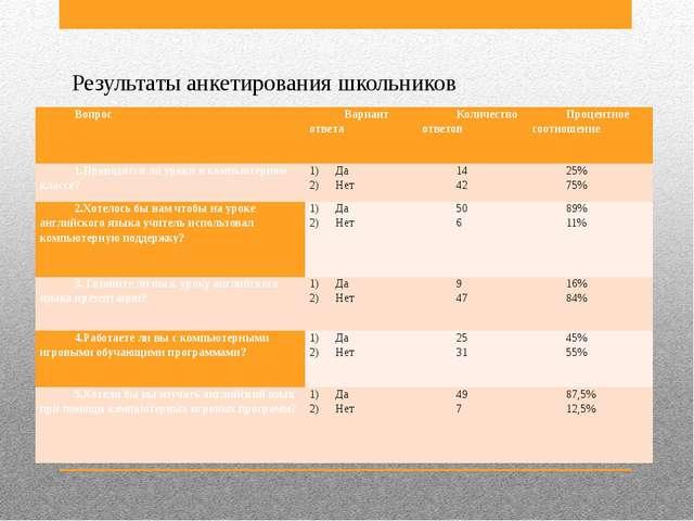 Результаты анкетирования школьников Вопрос Вариант ответа Количество ответов...