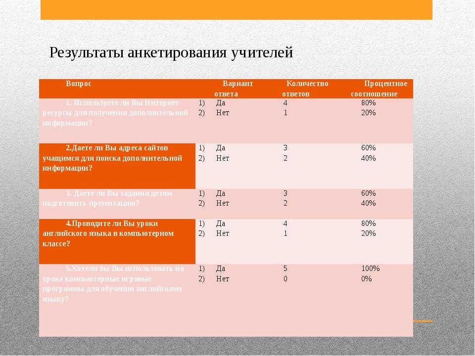 Результаты анкетирования учителей Вопрос Вариант ответа Количество ответов Пр...