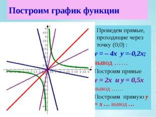 Проведем прямые, проходящие через точку (0;0) : у = – 4х у =-0,2х; вывод …… П