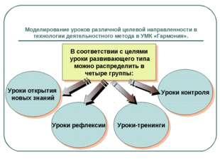 Моделирование уроков различной целевой направленности в технологии деятельнос