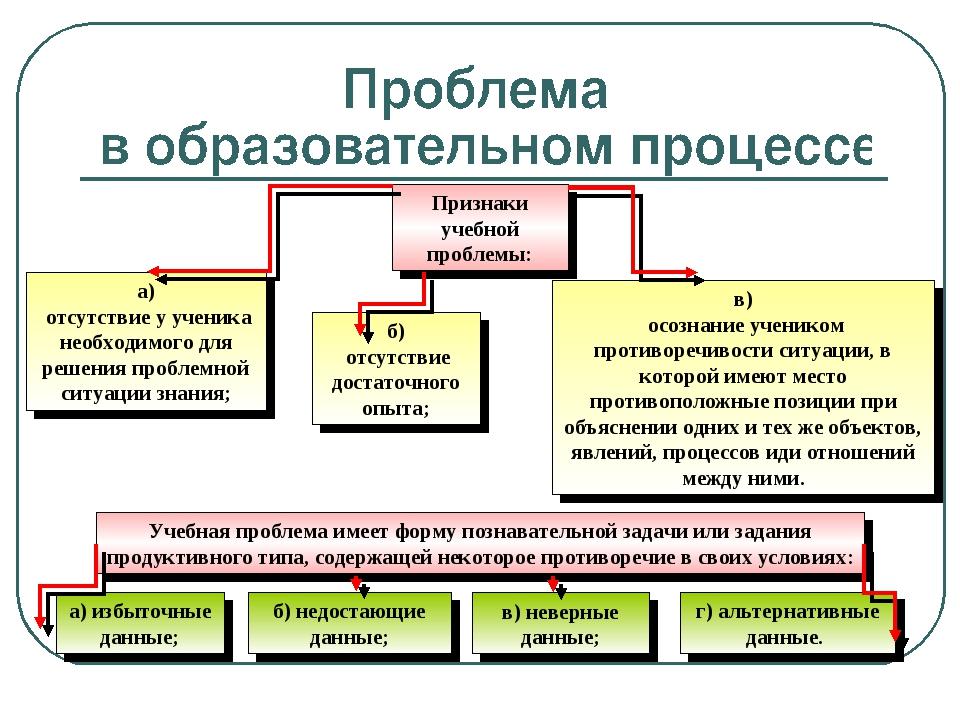 Признаки учебной проблемы: Учебная проблема имеет форму познавательной задачи...