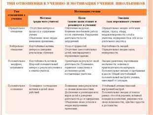 ТИП ОТНОШЕНИЯ К УЧЕНИЮ И МОТИВАЦИЯ УЧЕНИЯ ШКОЛЬНИКОВ Тип отношения к учениюМ