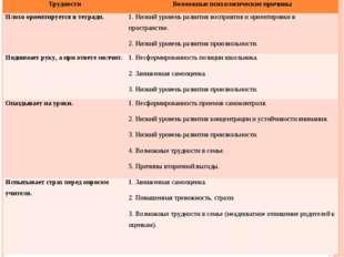ТрудностиВозможные психологические причины Плохо ориентируется в тетради.1.
