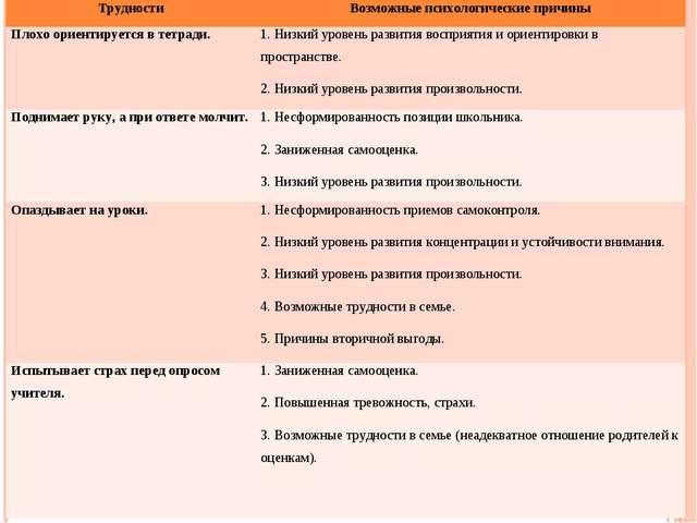 ТрудностиВозможные психологические причины Плохо ориентируется в тетради.1....