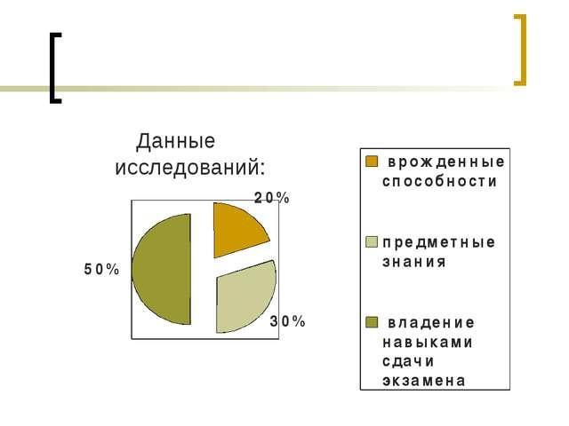 Данные исследований: