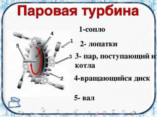 5 4 1 3 2 1-сопло 2- лопатки 3- пар, поступающий из котла 4-вращающийся диск